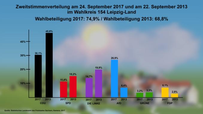 Zweitstimmenverteilung am 24. September 2017 und am 22. September 2013 im Wahlkreis 154 Leipzig-Land