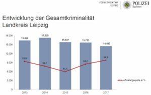 Entwicklung der Gesamtkriminalität und dessen Aufklärungsquote 2017 - Quelle: Polizeidirektion Leipzig