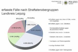 erfasste Straftatenobergruppen 2017 im Landkreis Leipzig - Quelle: Polizeidirektion Leipzig