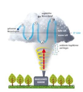Grafik: Prinzip Hagelschutzkanone - Obstland Dürrweitzschen AG (zum vergrößern anklicken)